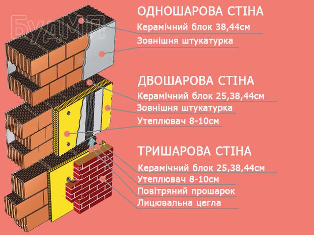 Багатошарова стіна